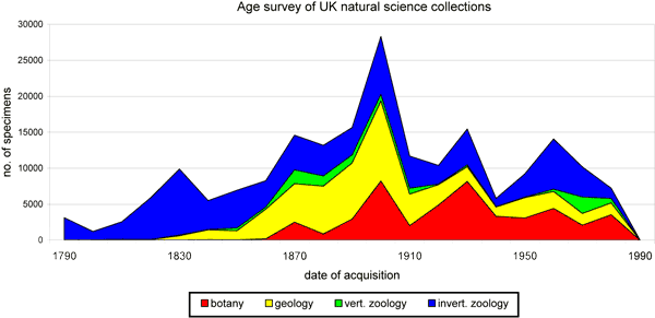 chart showing an 'Age Survey of Natural Collections'