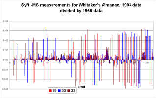 Comparison of the VOCs emitted by Whitaker's Almanack of 1903 and 1965, measured by SYFT-MS